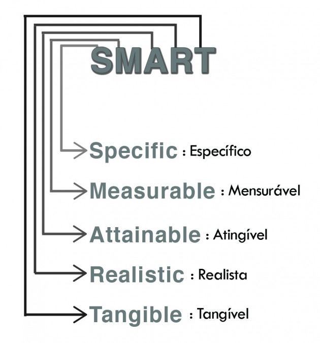 smart tese